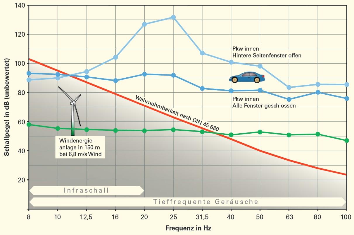 windenergie-und-infraschall-lubw-2014-2