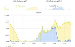 Bürger-Kraftwerk - BEG digitalisiert die Energiewende
